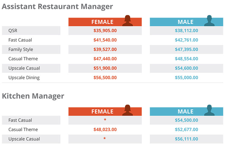 Restaurant Salary Report Are You Making Enough