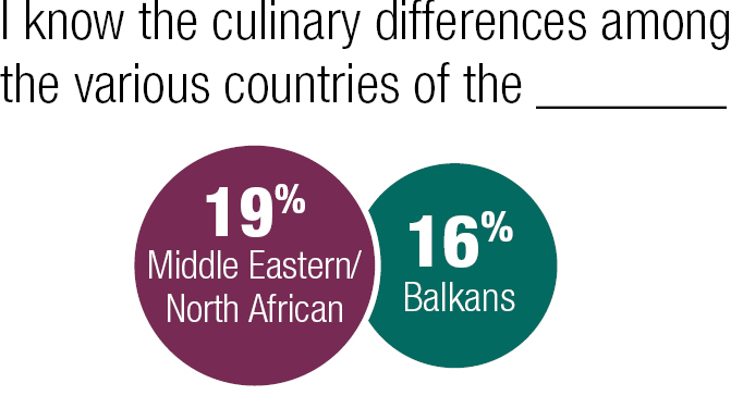 I know the culinary differences among the various countries of the Middle Eastern/North African or Balkans